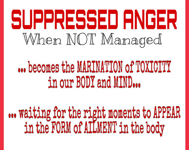 Suppressed Anger and Ailment